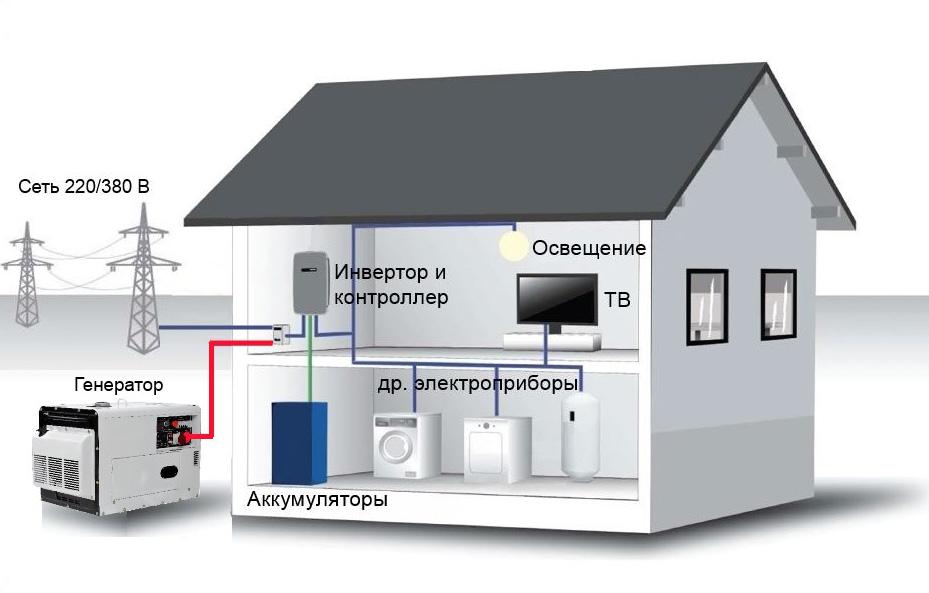 Автономное электроснабжение загородного дома